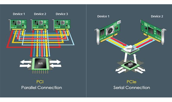 pci and pcie